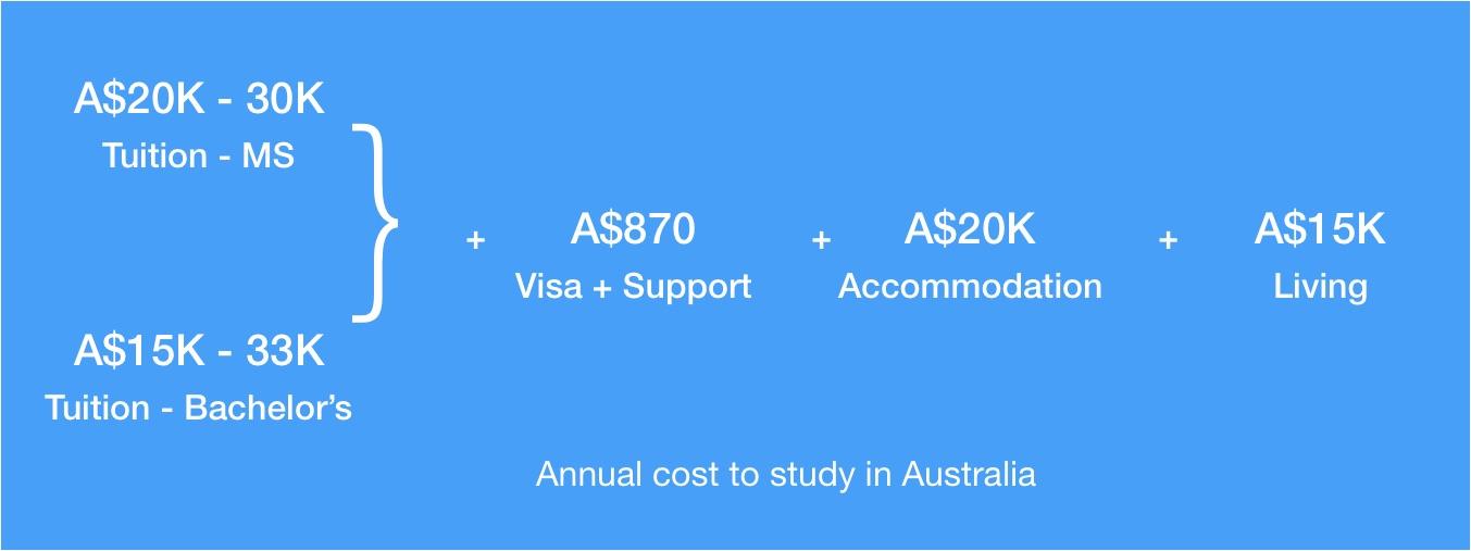 study in australia cost